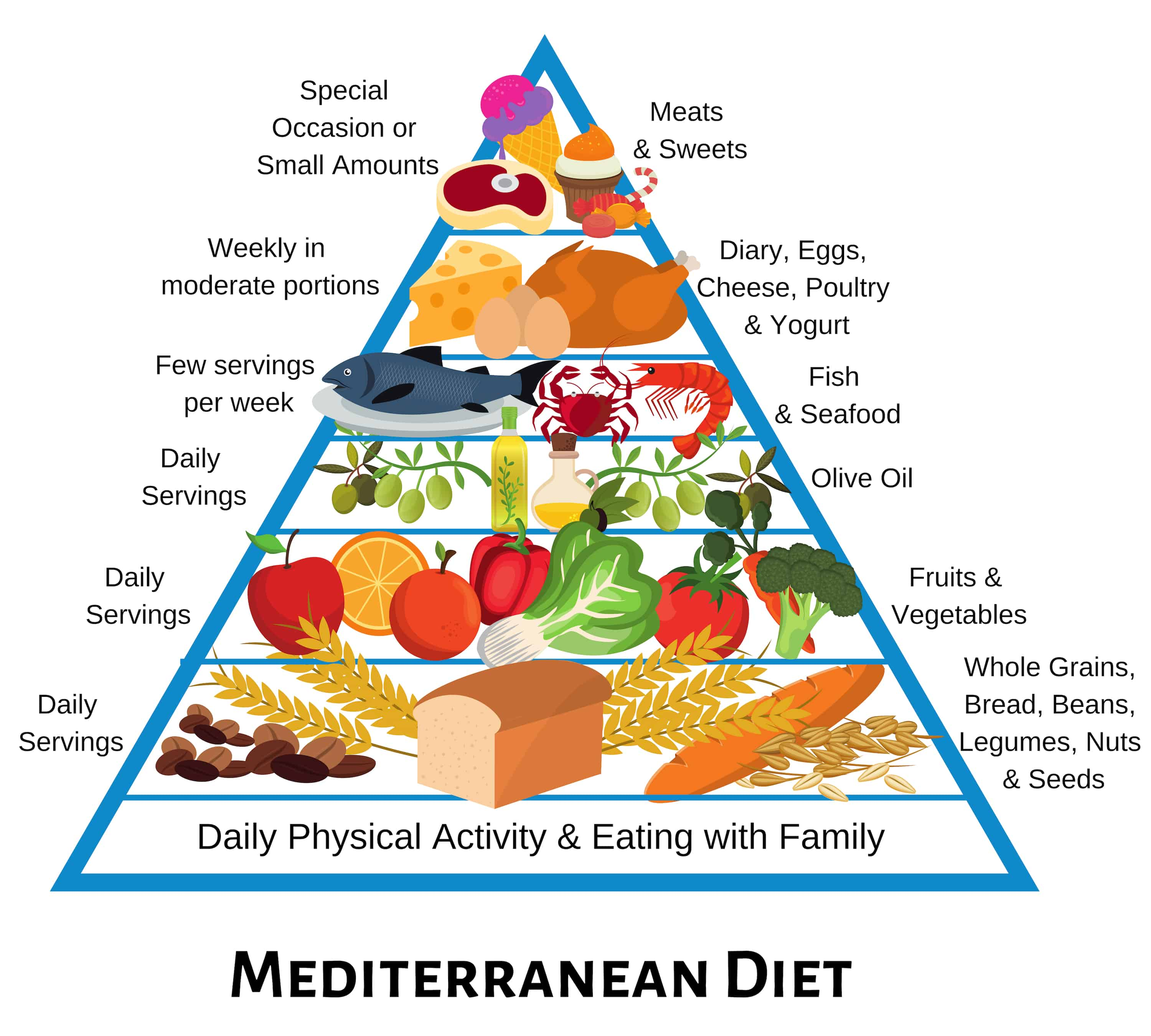 what grains are good for the mediterranean diet